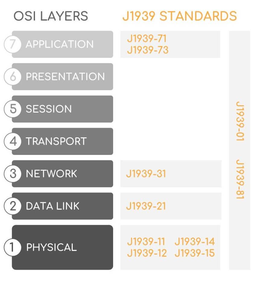 J1939 OSI Layer Model Standards Family