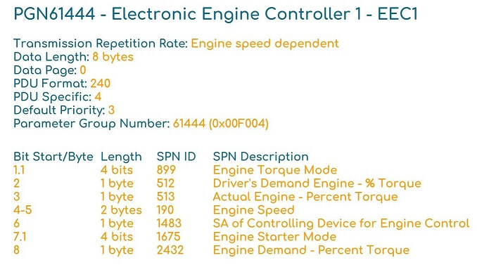 PGN J1939 SPN Example Engine Speed