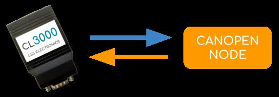 PDO SDO Request Transmit CAN Logger Decoder