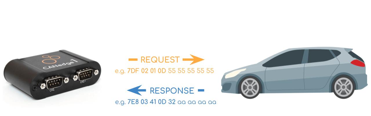 OBD2 message request
