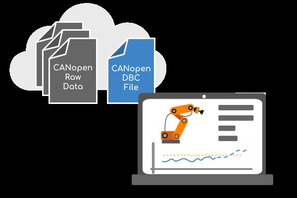 CANopen Convert Data Scaled Engineering Values DBC