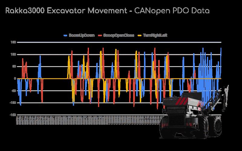 CANopen Excavator Data Vehicle Military Defense