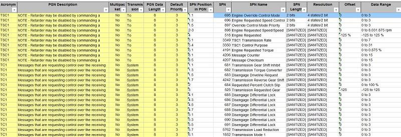J1939 DBC File Digital Annex PGNs SPNs