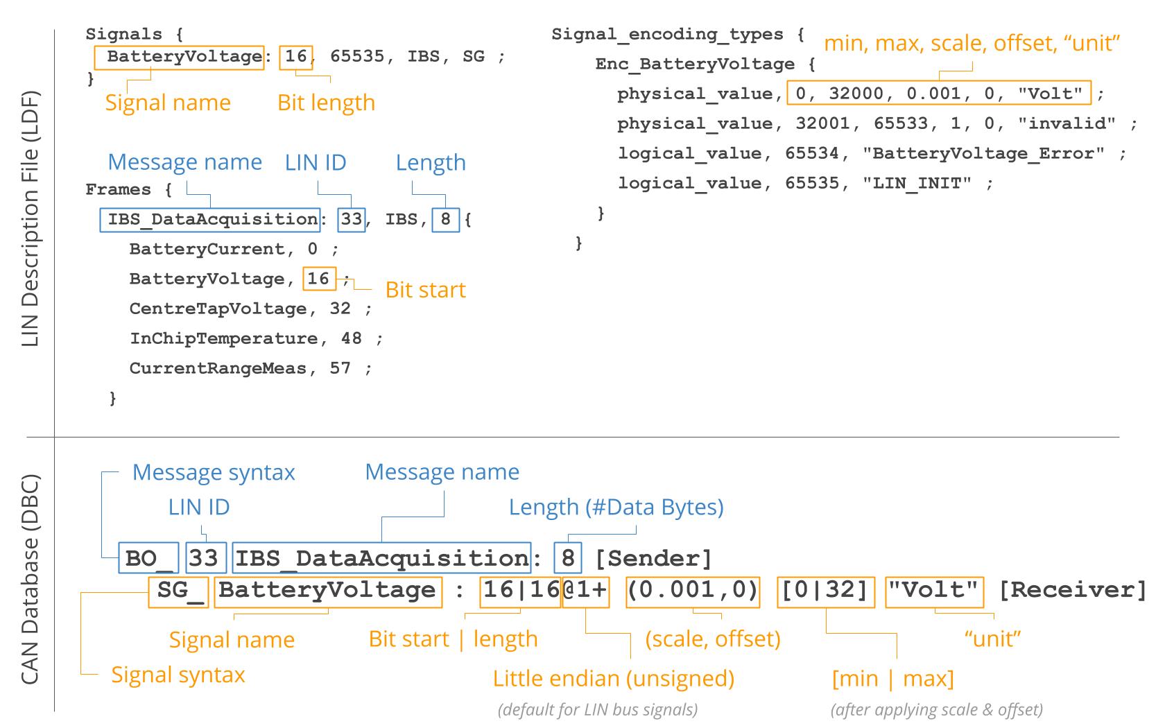 LDF vs DBC LIN Description File