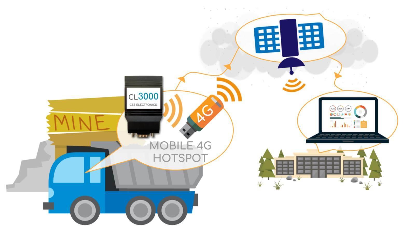 J1939 Mining Truck Data Logger Celluar 4G Vehicle Fleet Management