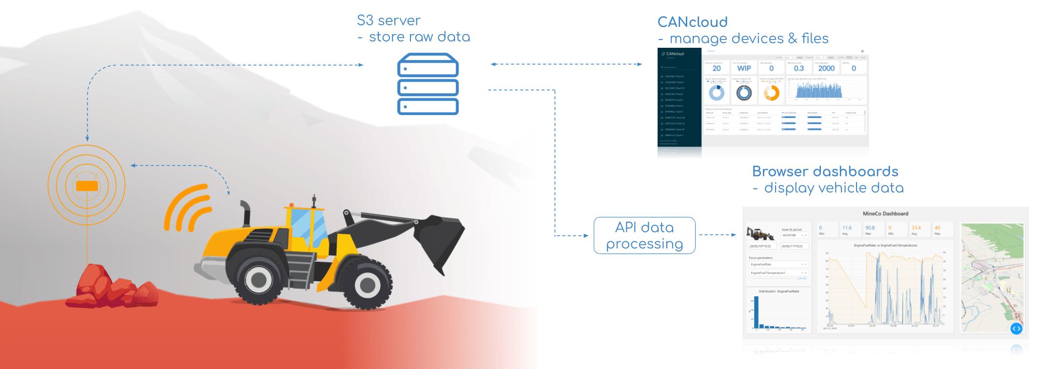 CANedge Cloud Data Dashboard Open Source Heavy Duty