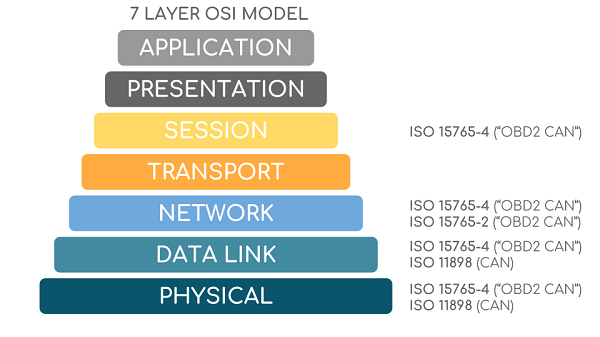 OBD2 vs CAN Bus ISO 11765 ISO 11898 OSI Layer
