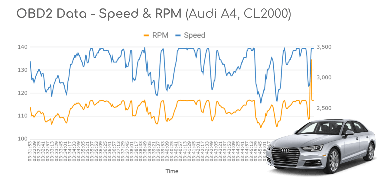 OBD2 Data Logger Audi A4 Sample Speed RPM