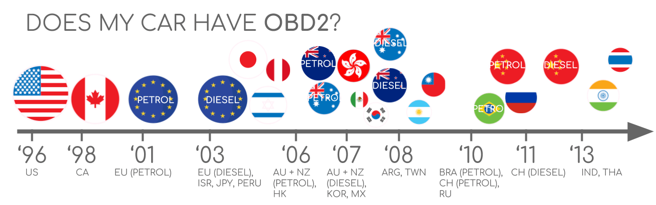 Does My Car Have OBD2?