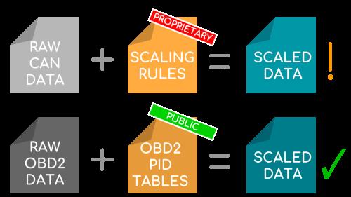 OBD2 PID Human-Readable Data vs. CAN DBC Proprietary