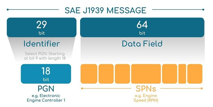 SAE J1939 PGN SPN Message Structure Example