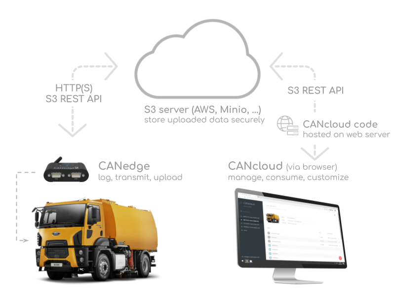 CANcloud - Open Source Telematics Platform