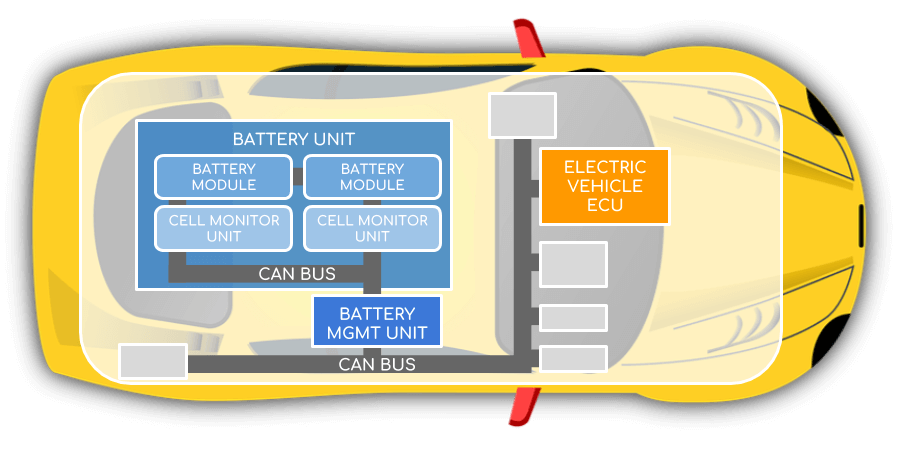 BMS Battery Management System EV Vehicle CAN Bus