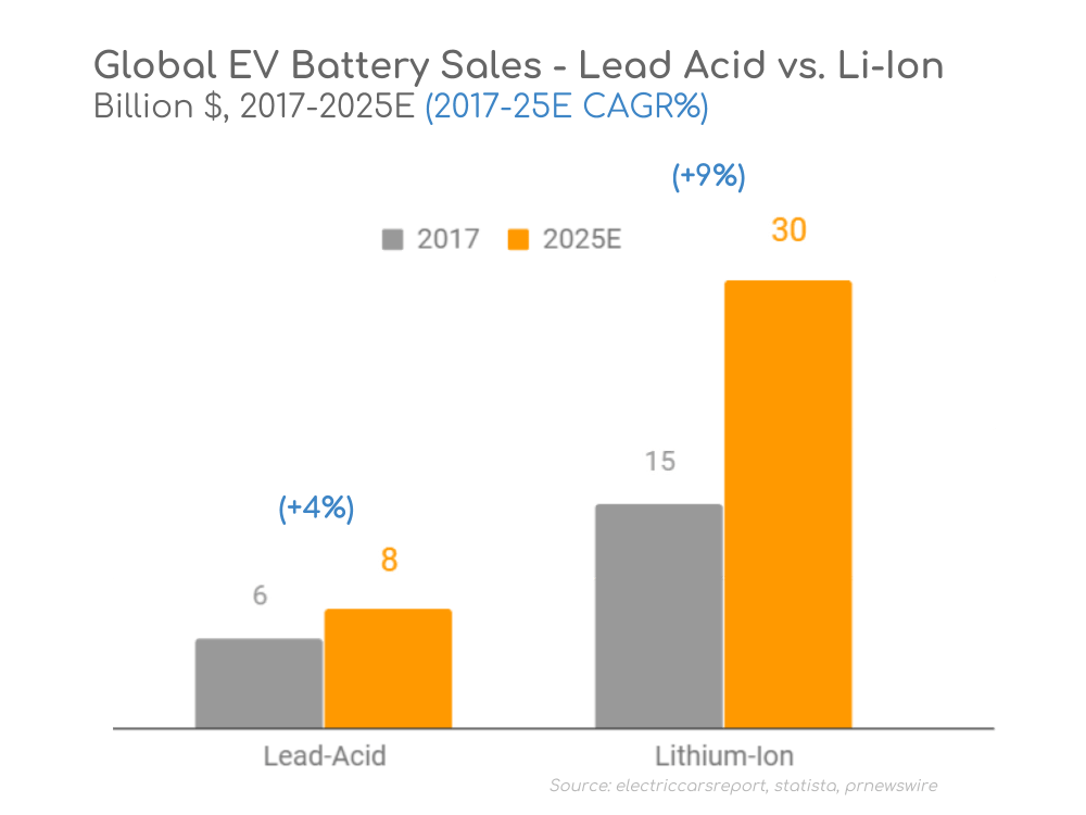 EV Battery Electric Lead-Acid Lithium-Ion