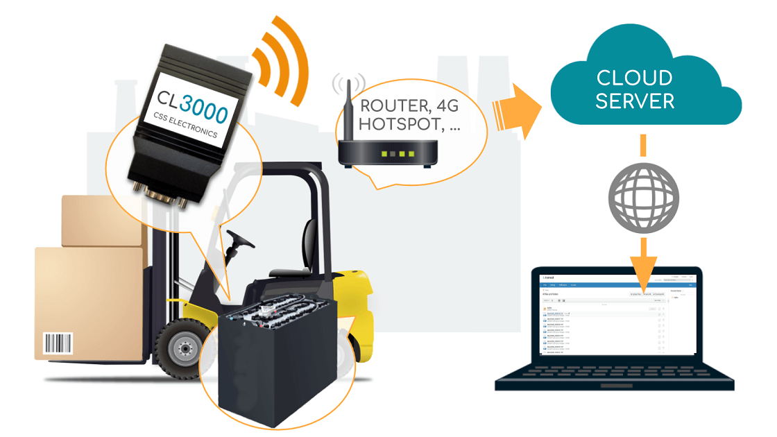 Electric Forklift Battery Monitoring Cloud