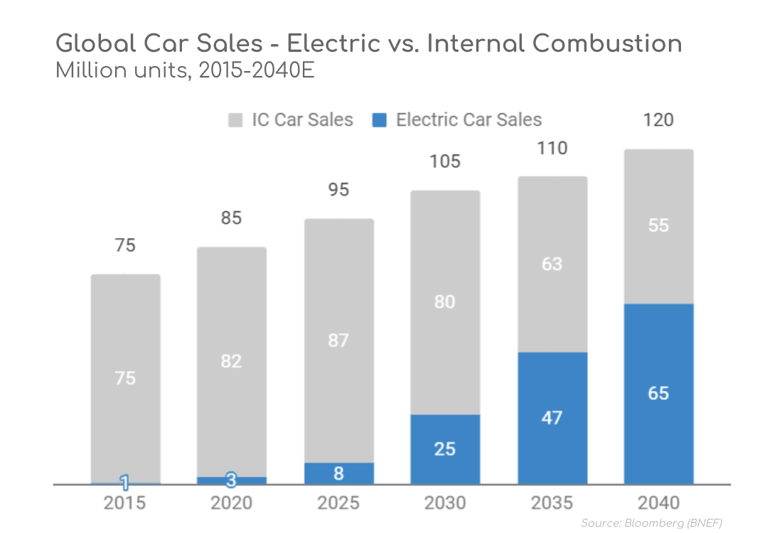Electric Car Sales 2040 Global Volume Share