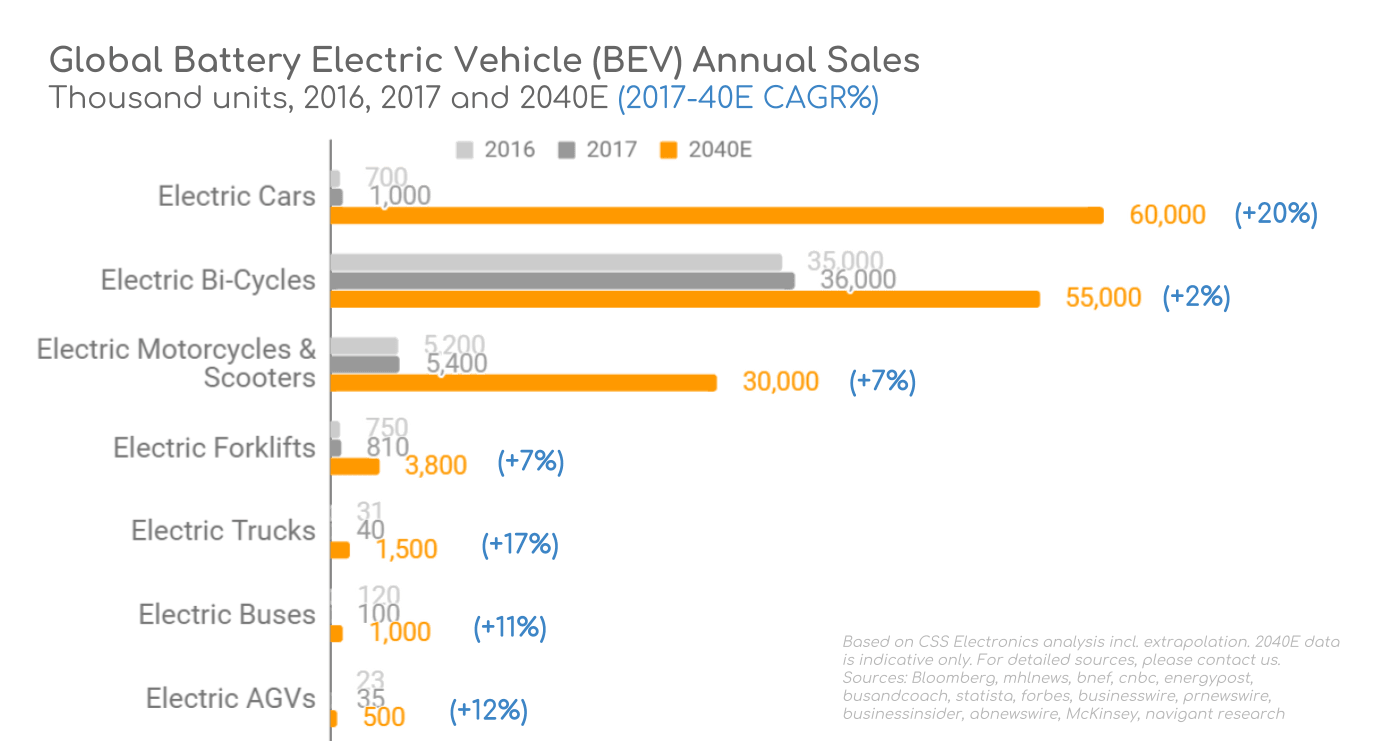 Electric Vehicle S By Type 2040 Volume Global