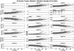 Example Predictive Maintenance NASA Turbofan Data