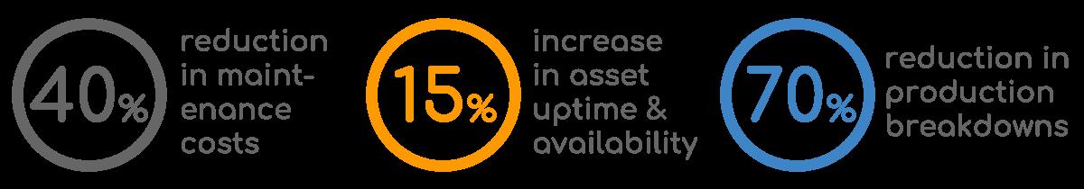 Predictive Maintenance Impact Financials Breakdowns Percentage
