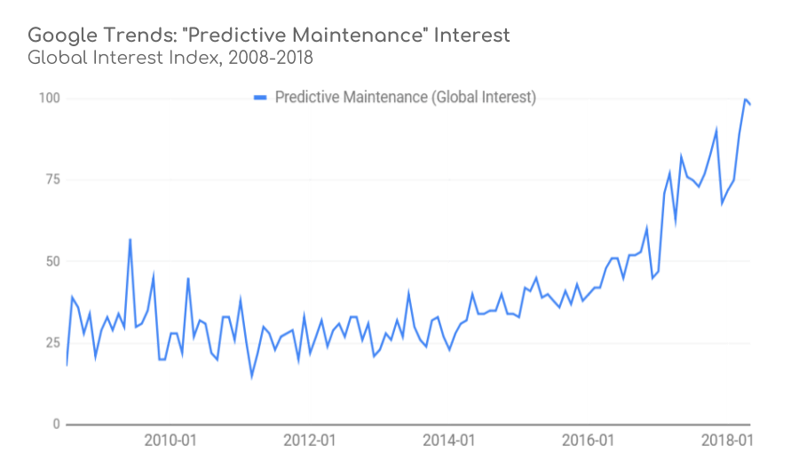 CMMS Predictive Maintenance Growth Trend