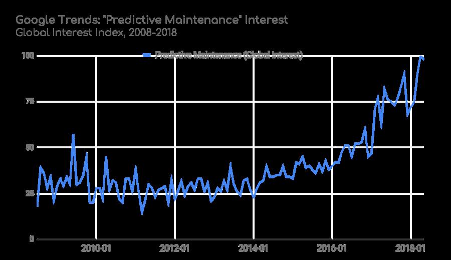 Predictive Maintenance Growth Trend