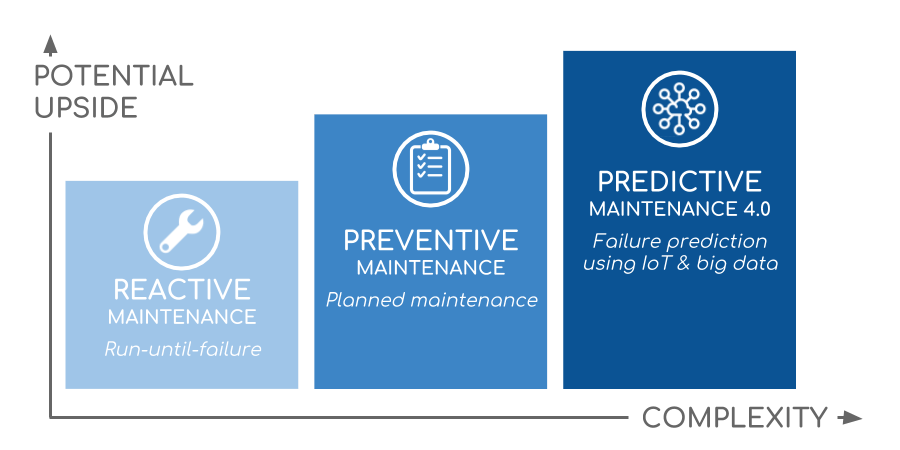 Reactive-Preventive-Predictive-Maintenance-Types
