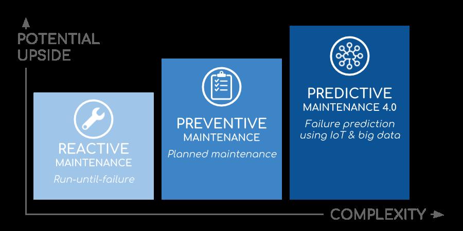 Predictive Maintenance 4 0 - Practical IoT Intro for