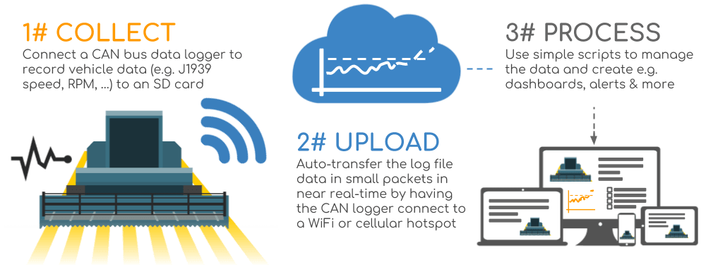 Telematics Process 3 Steps Simple