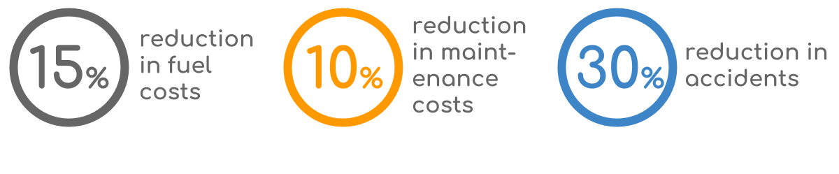 J1939 fleet management benefits KPI cost reductions