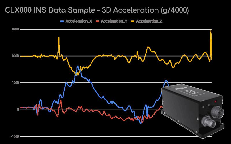 Drone Data Acceleration Graph Plot