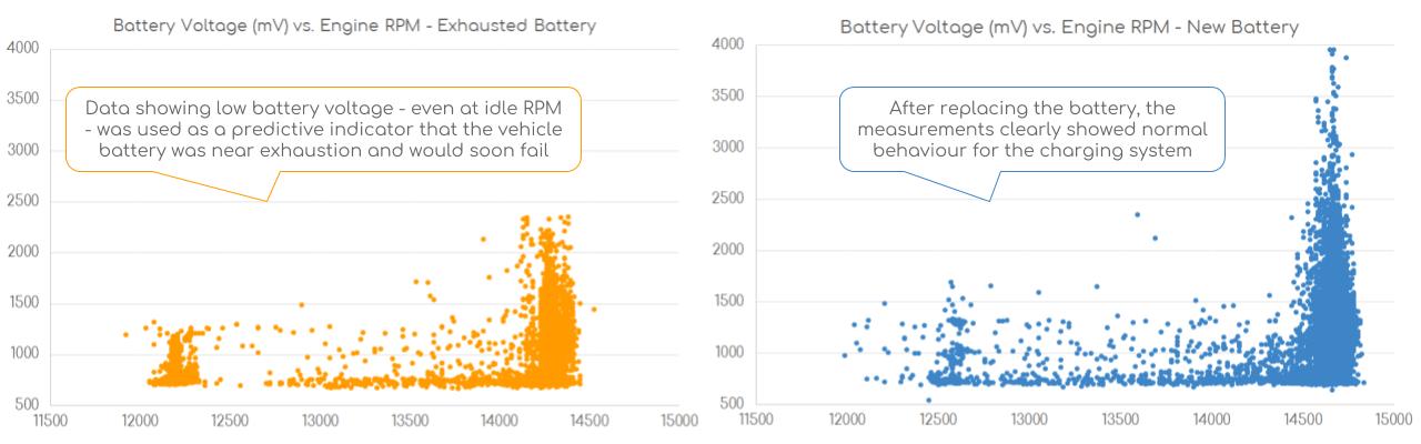 Voltage vs RPM Car Battery Predictive Maintenance