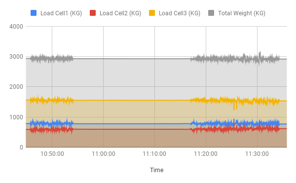 Load Modules Plotted Timestamped J1939 Data