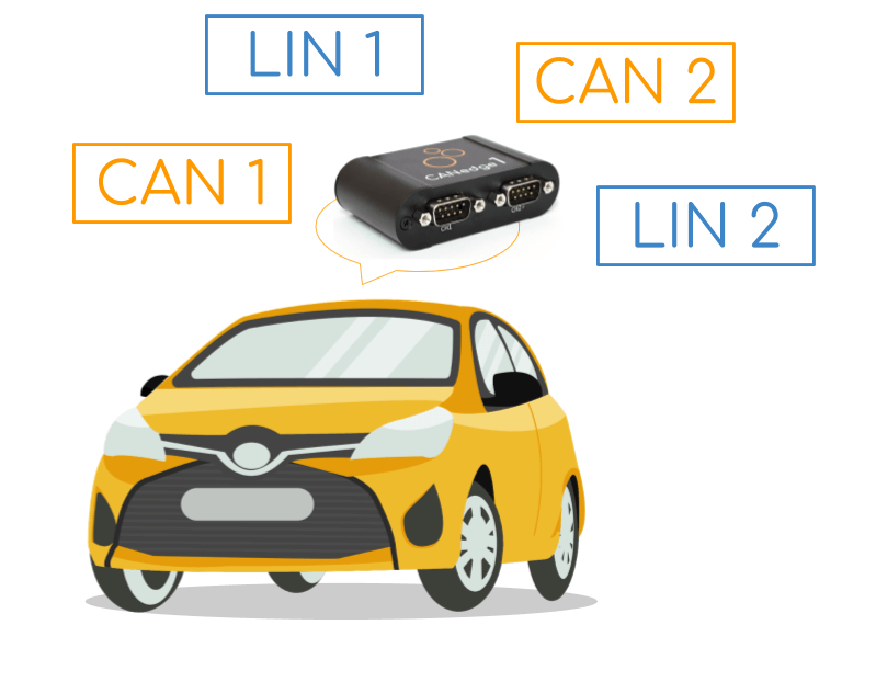 LIN bus data logger use cases car