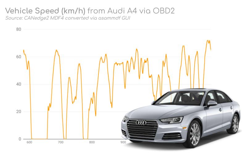 Vehicle Data ASAM MDF Sample OBD2 DBC Practical