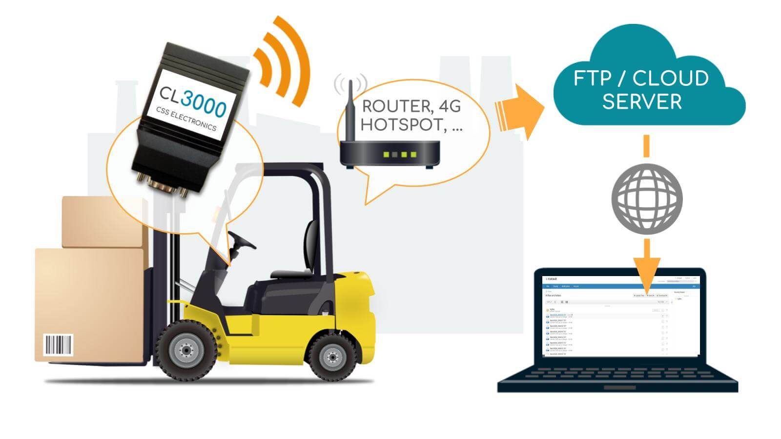 FTP Push Feature CAN Bus Data Logger SD Card