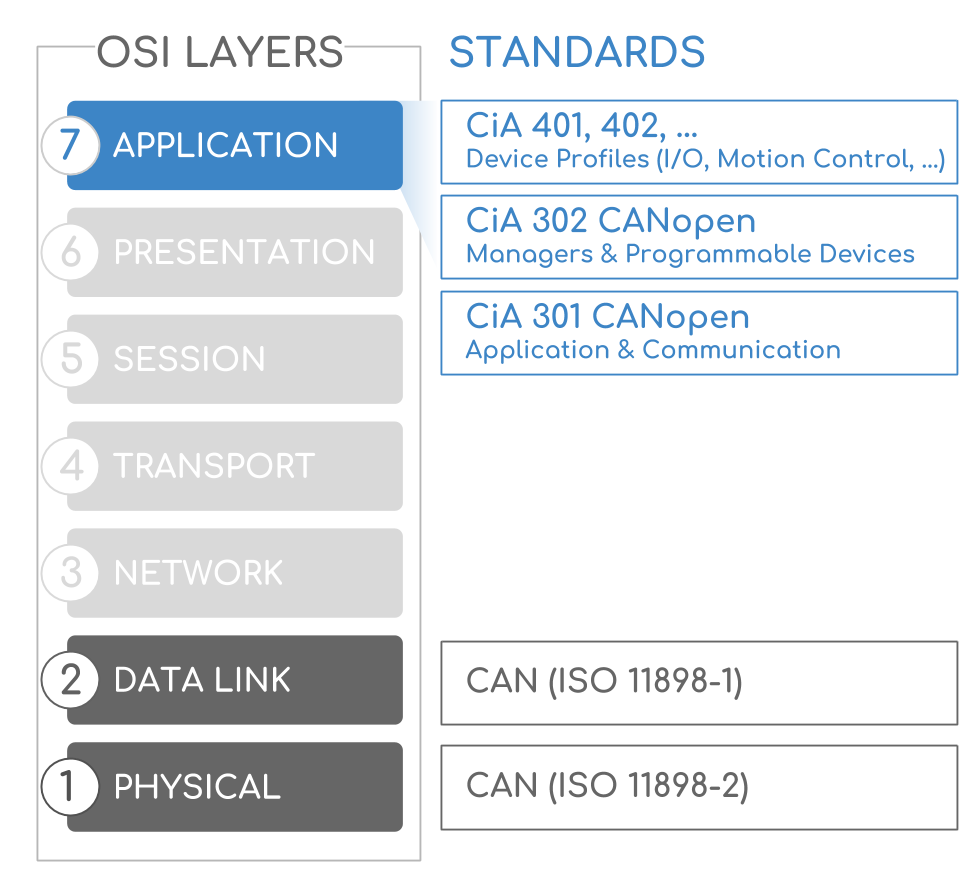 CANopen OSI Model Layer Application Data Link CAN Bus