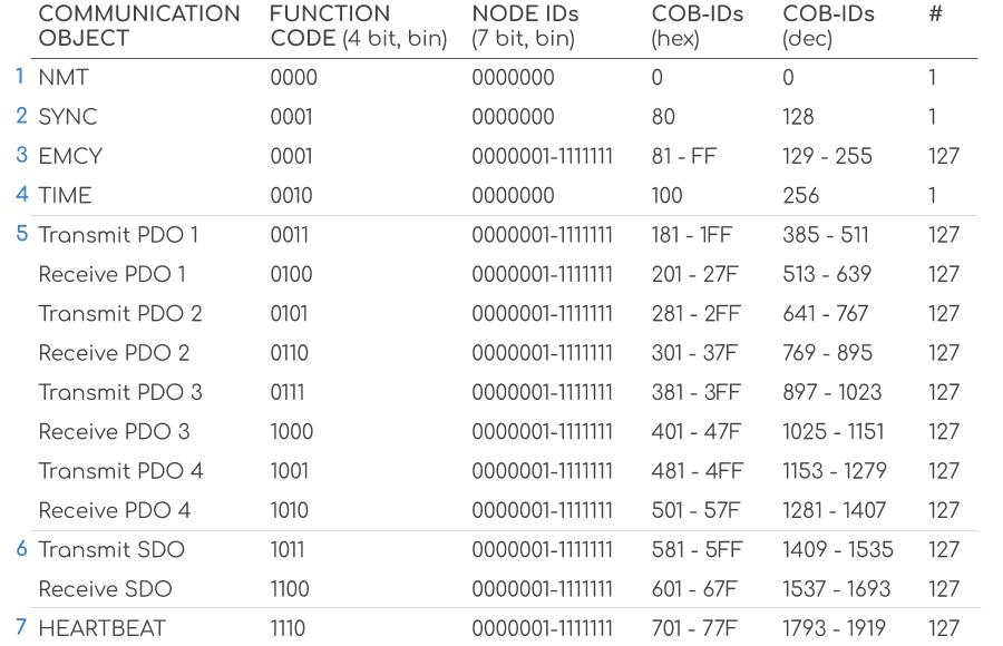 CANopen COB ID Pre Defined Allocation Identifiers