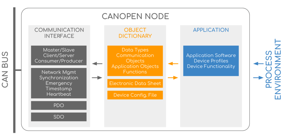 CANopen Overview Summary Model Communication Object Dictionary Application