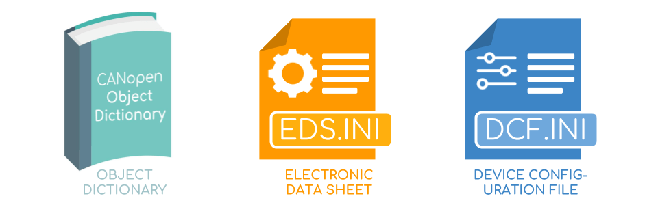 Object Dictionary Electronic Data Sheet Device Configuration File