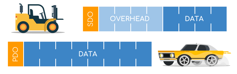 CANopen SDO PDO overhead data efficiency