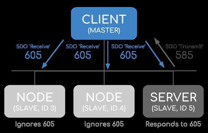 CANopen SDO Service Data Object Client Server