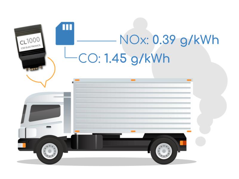 compliance monitoring vehicle data emissions