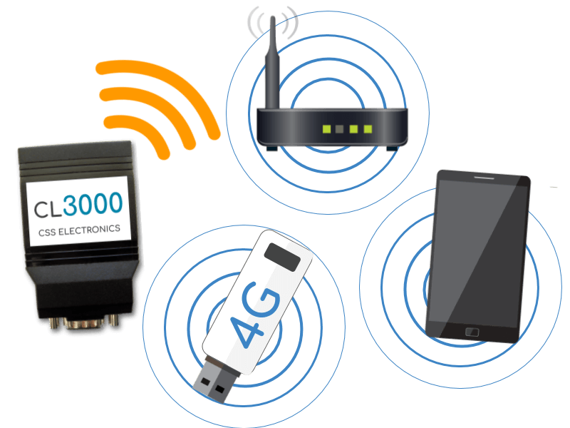 CAN Logger 3000 Hotspot Cellular