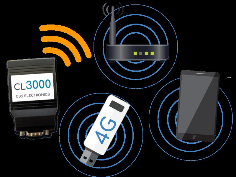 CL3000 WiFi hotspots access points