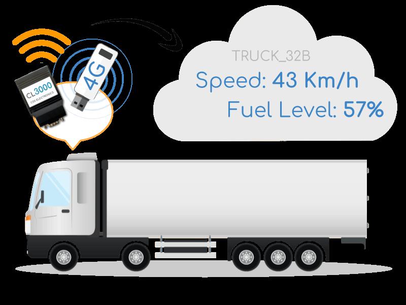 Vehicle Fleet Telematics 3G 4G