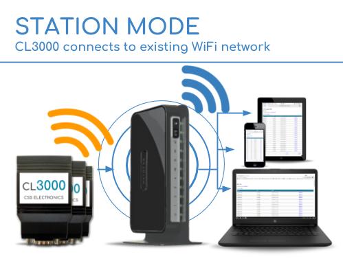 CL3000 Station Mode